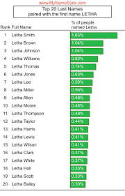 LETHA First Name Statistics by MyNameStats.com