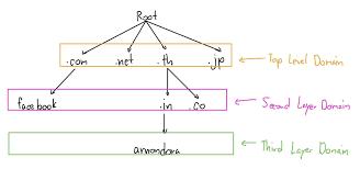 DNS Server สมุดหน้าเหลืองแห่งโลกอินเตอร์เน็ต