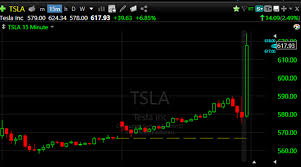 Tesla (TSLA) hits all-time high in ...
