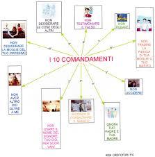 Mappa religione: Dieci comandamenti | Religione, 10 comandamenti ...