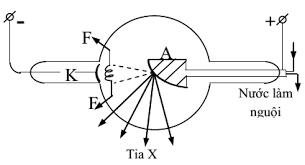 Tuyensinh247.com 1 I. MÁY QUANG PHỔ 1) Khái niệm Máy quang phổ là ...