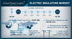 electric insulator market size