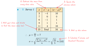 Measures of Dispersion (Spread)