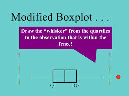 Why Use Boxplots Ease Of Construction Convenient Handling Of Outliers Construction Is Not Subjective Like Histograms Used With Medium Or Large Size Ppt Download