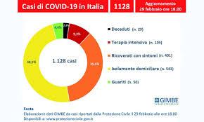 Roseto, coronavirus aggiornamento in Italia - TG Roseto