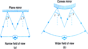 uses of concave and convex mirrors