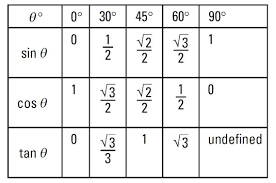 table of trigonometry functions