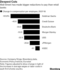 how much do wall street bankers make