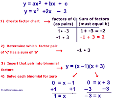 solve quadratic equation by factoring