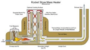 urban rocket stoves burning plastic in