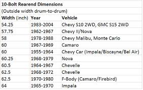 10 bolt chevy identification guide