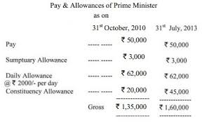 pay and perks of indian mp mla and