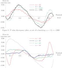 PDF] A Parametric Bootstrap for Heavy Tailed Distributions by Adriana  Cornea | Semantic Scholar