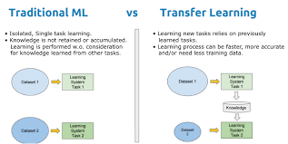 What is transfer learning and why is it needed?