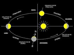 METEOROLOGÍA (II) LOS MOVIMIENTOS DE LA TIERRA EN EL ESPACIO Y LA RADIACIÓN  SOLAR COMO CAUSAS
