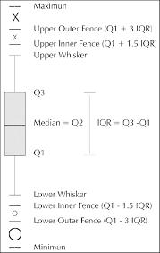 Schematic Representation Of Box Plot Method Download Scientific Diagram