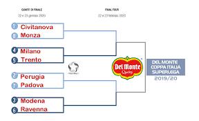 Del Monte Coppa Italia: I quarti di finale, abbinamenti ...