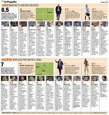 Lazio-Juventus, voti e pagelle della Gazzetta dello Sport ...