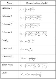 focus on determining refractive index