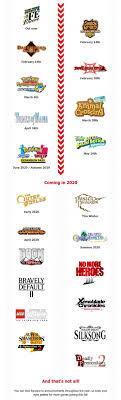Nintendo shares 2020 release schedule ...