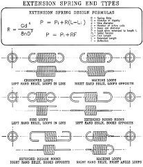 torsion spring rate equation tessshlo