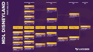 MDL Disneyland Major Playoffs schedule ...