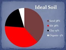 topsoil compost triple mix what s