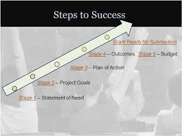 EMCC Grant Proposal Development Process   Estrella Mountain Community  College