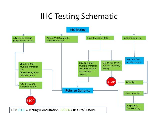 "Image result for IHC Test (ImmunoHistoChemistry)"""