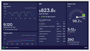 30 dashboard examples from real companies | Geckoboard