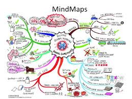 Get The Most Useful Mind Mapping Application