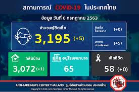 Anti-Fake News Center Thailand - รายงานสถานการณ์โรคติดเชื้อไวรัสโคโรนา 2019  (COVID-19) ประจำวันที่ 6 กรกฎาคม 2563 . #ศูนย์ต่อต้านข่าวปลอม  #AntiFakeNewsCenter #AFNCThailand #โควิด19 #COVID19