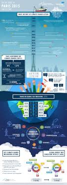 COP21: Paris Climate Agreement at a ...