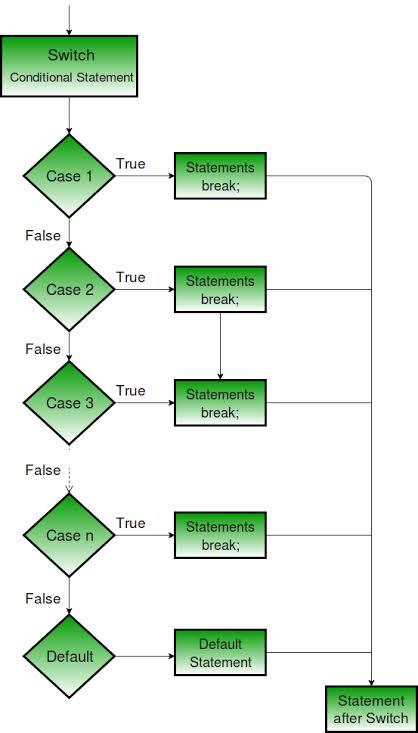 Flowchart percabangan if/else/if
