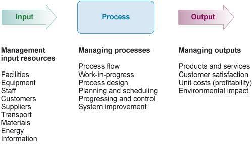 Input, proses, dan output