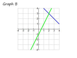 equations graphing word problems