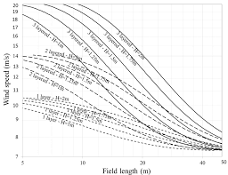Windbreak Fence Chart The Vertical Axis Is The Upstream Wind Speed At Download Scientific Diagram