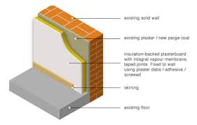 insulating solid walls including