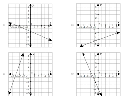 graph the linear equation y 1 4x 5