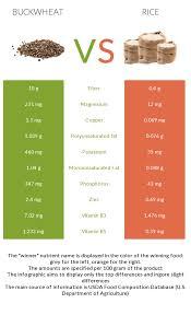 buckwheat vs rice in depth nutrition