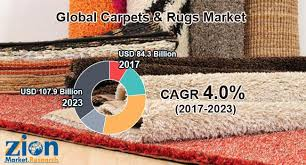 global carpets rugs market on target