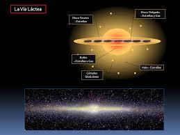 Cómo hemos conocido la Vía Láctea? - ppt descargar