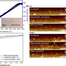 coatings based on er3 doped forsterite