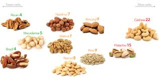 low carb nuts a visual guide to the