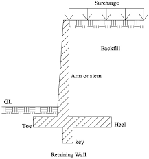 retaining wall definition and types