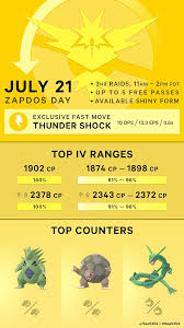 Pokemon GO Zapdos Day announced with A shiny Zapdos and Thunder Shock