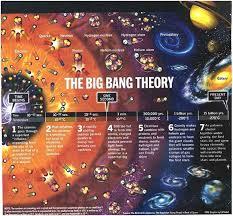 Resultado de imagen de En el Big Bang: Hidrógeno, Helio, Litio.