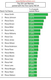 REVA First Name Statistics by MyNameStats.com