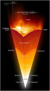 Ralentizando la muerte del Sol - Naukas