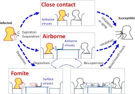 Bildresultat för aerosolsmitta
